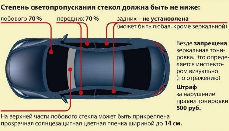 Тонировка автомобиля по новому закону